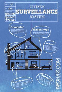 Citizen Surveillance System