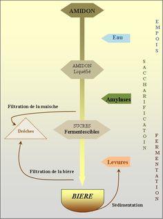 Schéma Général du Brassage Beer Making Process, How To Make Beer, Wind Turbine, Brewing, Drinks, Food, Ale, Drinking, Beverages