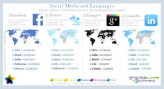 The Language of #SocialMedia  The multilingualization of social media is progressing rapidly. This infographic lists four popular social networks detailing the languages they suppo