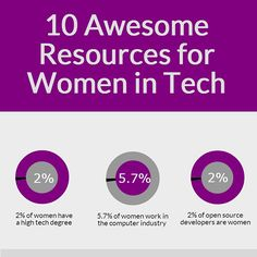 10 Awesome Resources for Women in Tech #infographic | CyberCoders Insights