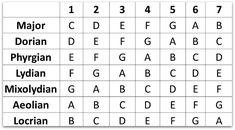 Electric Versus Acoustic Guitar - Play Guitar Tips Classical Guitar Lessons, Bass Guitar Lessons, Guitar Lessons For Beginners, Guitar Tips, Free Guitar Chords, Guitar Chords Beginner, Guitar Chord Chart, Bass Guitars For Sale, Best Acoustic Guitar