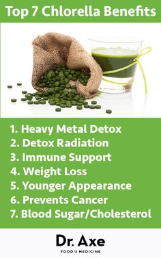 Top 7 Chlorella Benefits by Dr. Axe. (Be sure to check out HFFG's Chlorella Detox with the added bonus of enzymes and sulphophranes!)