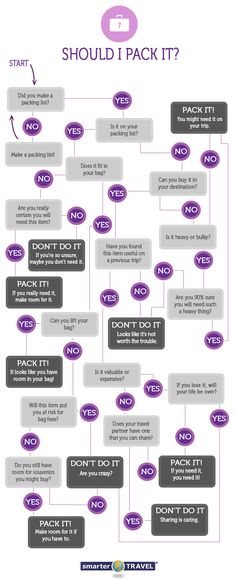 Should you pack it?