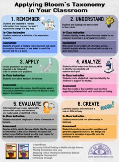 Diagram showing application of blooms taxonomy - cognitive domain - planning classroom lessons and classroom objectives. Of value to teachers in guiding the types of questions asked in class to evaluate learning. Marsh (2010) states that teachers typically use the knowledge/comprehension questions and very few of the higher levels of the taxonomy
