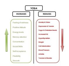Los beneficios de practicar yoga/ Benefits of yoga