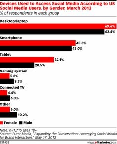 Social media connectivity continues to expand beyond mobile devices & desktops. Gaming systems were used approx 8% of the time and connected TVs came in around 6%.