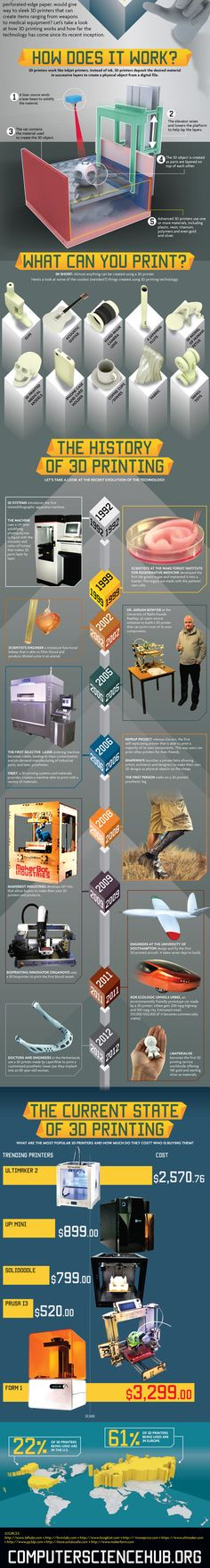 3d Printing in Medicine: The Future is Now (Infographic)