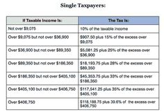 2014 Federal Income Tax Brackets: IRS Marginal Tax Rates