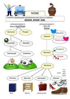 mappa il nome dal singolare al plurale - Cerca con Google
