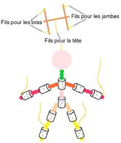 Comment fabriquer une marionnette fils d 39 autruche comment - Fabriquer une marionnette articulee ...
