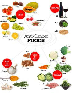 anti cancer foods food, nutrition, diet, dieting, vegetables, vegetarian, healthy eating, fruit, good fats #fastsimplefit Get Free Fitness and Weight Loss News and Tips by Liking Us on: www.facebook.com/FastSimpleFitness