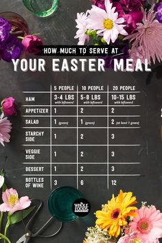 Take the guesswork out of how much you need to prepare for your Easter feast with this handy cheat sheet!