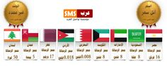 bulk sms to arab countries Countries, Ads