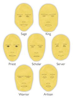 Caricatures of the seven soul types-- Interesting tool to possibly use while creating characters