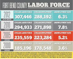Community Impact Newspaper - Katy10/12 - Fort Bend County Labor Force. Design by Shawn Epps