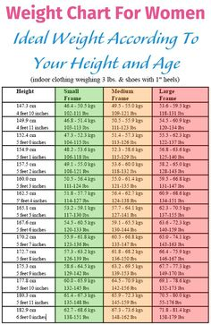 Weight Chart | Weight charts, Healthy weight charts and Exercises