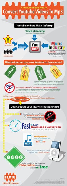 A Fast and Reliable Way to Convert Youtube Videos to MP3 Infographic