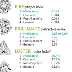 This is no joke. Read the facts for yourself. Moissanite has more FIRE, BRILLIANCE and LUSTER than any other gemstone.http://www.luluavenue.com/sites/sparkle