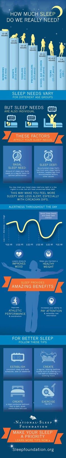 How Much Sleep Do We Really Need?  Infographic from the National Sleep Foundation   Sleep is an essential component of good physical, ment...