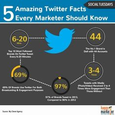 5 Amazing Twitter Facts Every Marketer Should Know - Viral In Nature
