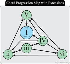 interactive chord progression generator...