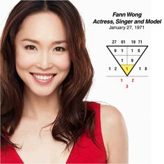 The actress, singer & model Fann Wong, known as first Singaporean actress to star in a Hollywood Film & youngest actress to have earned the All-Time Favourite Award at the Star Awards was born on 27 Jan1971. She has the pattern 1-2-3 which is a millionaire's number. Her root number 1, also says that being an artist tends to be the best career for her to go into. Do you know your best career, career path? Go to numerology.anselmang.com to find out. #fannwong #Singapore #career #actor…