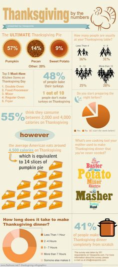 Thanksgiving Fun Facts | Infographic