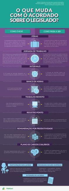 Aprenda tudo sobre a reforma trabalhista no maior portal de educação política do Brasil: www.politize.com.br