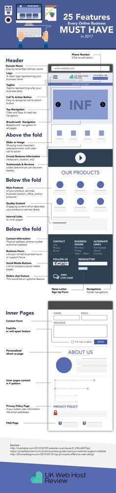 25 Features that Every Online Business Should Have! #Infographic #WebDesign