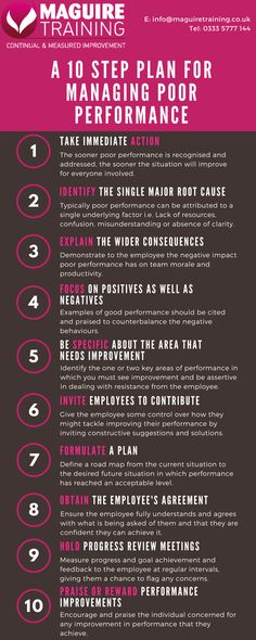 As poor performance presents a greater issue and threatens a greater negative impact for managers to deal with, here Maguire Training helpfully outlines a ten-step plan for effectively addressing and managing poor performance. Leadership Strategies, Effective Leadership, Leadership Coaching, Leadership Development, Leadership Quotes, Change Management, Business Management, Management Tips, Team Motivation
