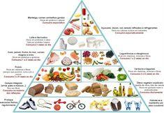 Saúde & Nutrição: Conhecendo a Nova Pirâmide Alimentar