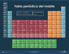 Tabla periódica del mobile - http://conecta2.cat/tabla-periodica-del-mobile/