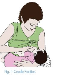 The cradle position is most commonly used after the first few weeks. Read more at http://www.llli.org/faq/positioning.html #breastfeeding