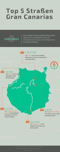 Grafik Top 5 Straßen Gran Canarias