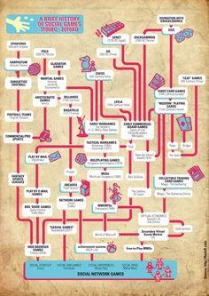 history, story, infographics