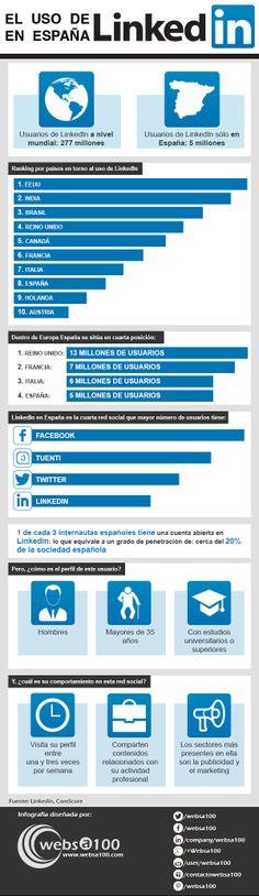 La situación de #LinedIn en España #socialmedia