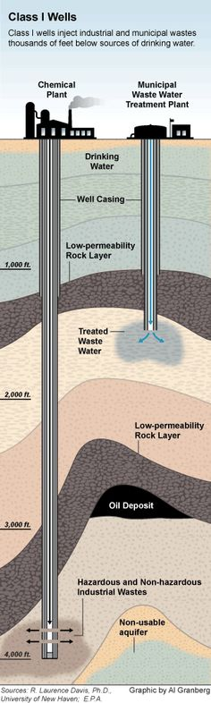 30 trillion tons of toxic waste have been injected underground in the U.S. via injection wells. Here's how they work.