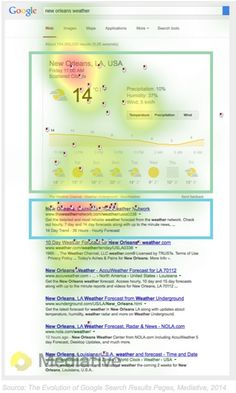 Search Engine Marketing - Eye-Tracking Study: How Users View Google Search Result Pages : MarketingProfs Article