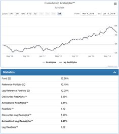 Evaluation of mutual funds managed by O'Shaughnessy Asset Management.