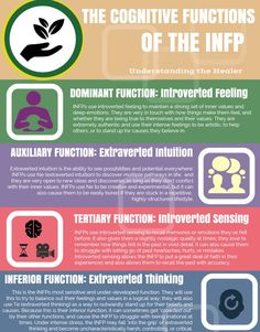Every time I take a Myers-Briggs I test out as ISFP, but I relate more to the INFP definition. ~ LJB