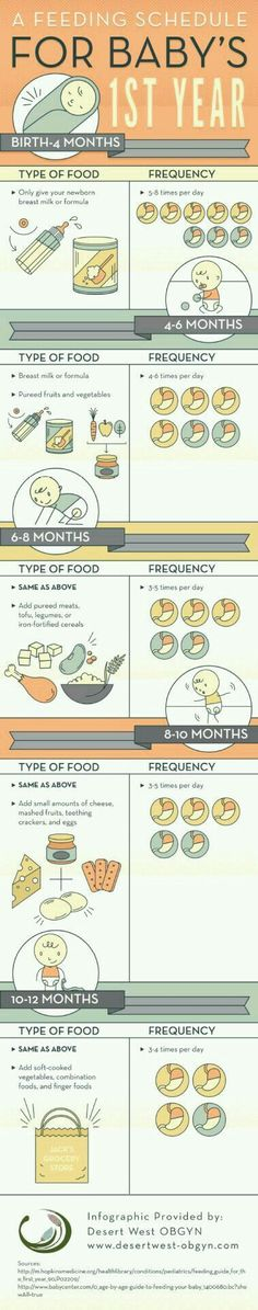 Incredibly Helpful Charts For New Parents  Parents Chart And