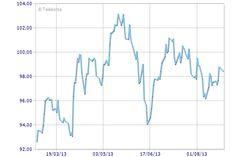 Analisi tecnica coppia Usd/Yen