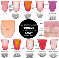 Organic Olivia :: Traditional Chines Medicine: What Does You TONGUE Say About You?