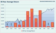 average annual return for each starting decade