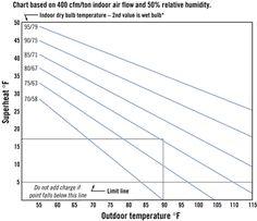 R Superheat Chart