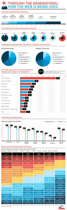 Through The Generations: How the Web is Being Used [INFOGRAPHIC]