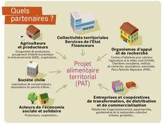 Comment construire son projet alimentaire territorial ? | Alim'agri