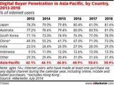 Indonesia Posts Highest Digital Ad Growth in APAC - eMarketer Internet Ads, Best Camera, Fast Growing, Design Thinking, South Korea, Hugs, Leadership, Digital Marketing, Insight