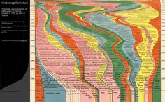 Histomap Revisited  Interactive map of world history
