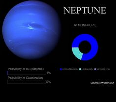 Names of Neptune's 13 Moons | Neptune's 14 moons, named ...